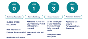 Residency by Investment